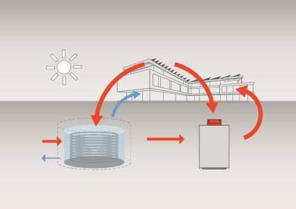 Kombination Eisspeicher mit Solar