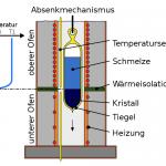 Das Bridgman-Verfahren in der Photovoltaik