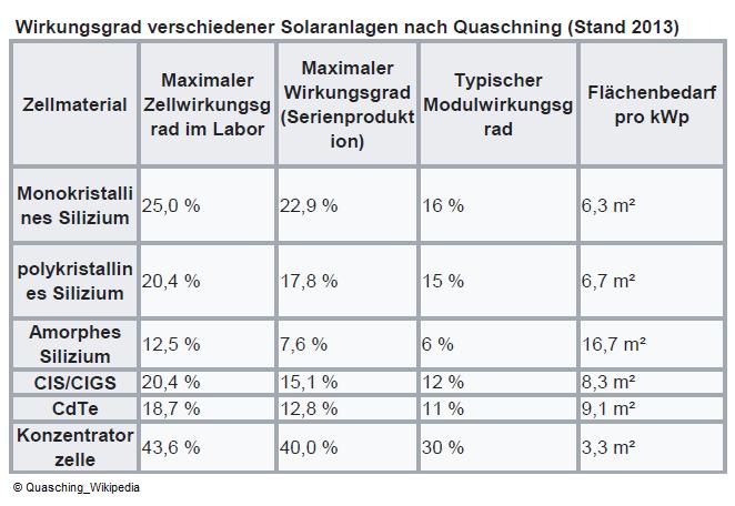 Solarmodule Wirkungsgrad