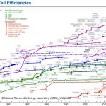 Photovoltaik Alterung oder Degradation