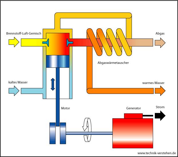 Blockheizkraftwerk (BHKW) Funktion