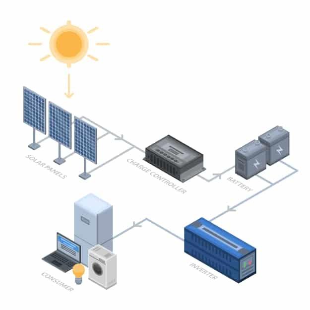 Photovoltaikanlage Funktion