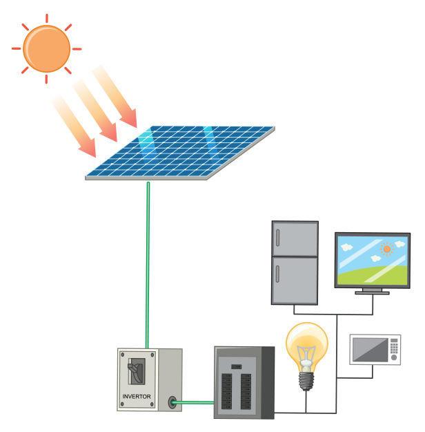 Photovoltaik Rechner Funktion
