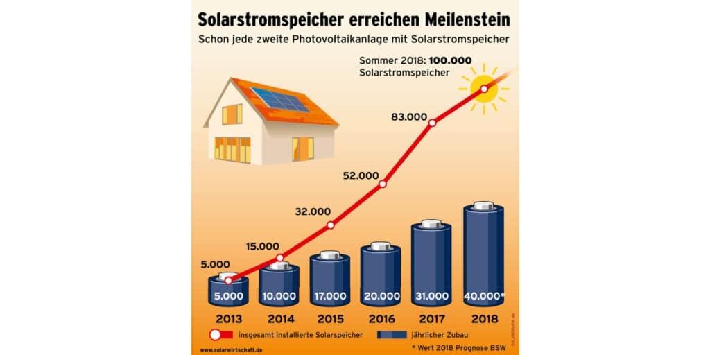 Grafik_BSW-Solar_Speicher_100.000-1024x512